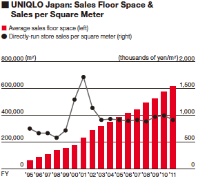 UNIQLO Japan: Sales Floor Space & Sales per Square Meter