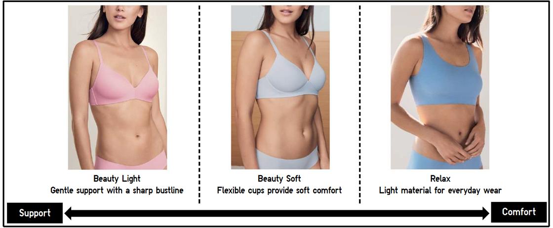 47a0f594d0 Three types of Wireless Bra are available to select you preferred fit.