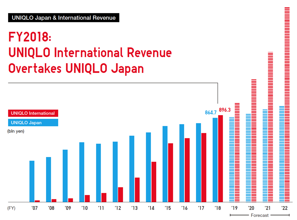 UNIQLO Japan & International Revenue