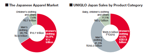 UNIQLO Business Strategy | FAST RETAILING CO , LTD
