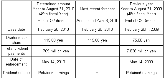 FAST RETAILING dividend on retained earnings | FAST