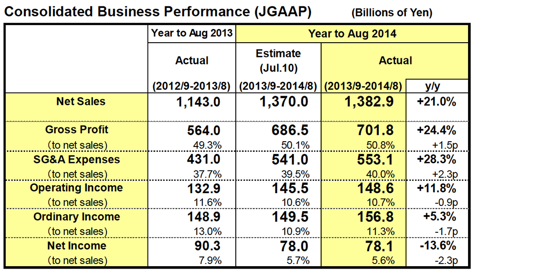 Consolidated Business Performance (JGAAP)