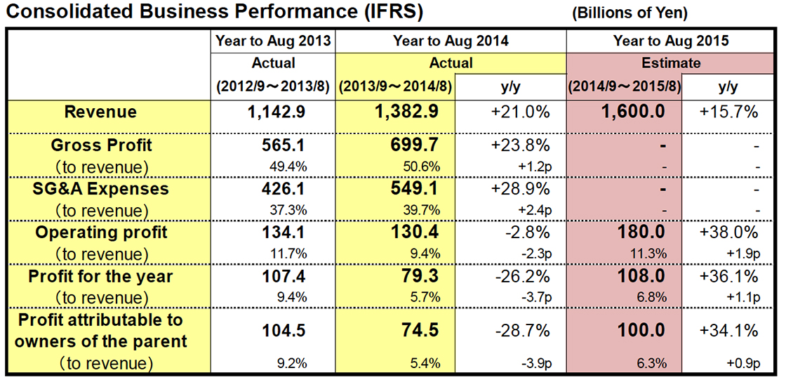 Consolidated Business Performance (IFRS)