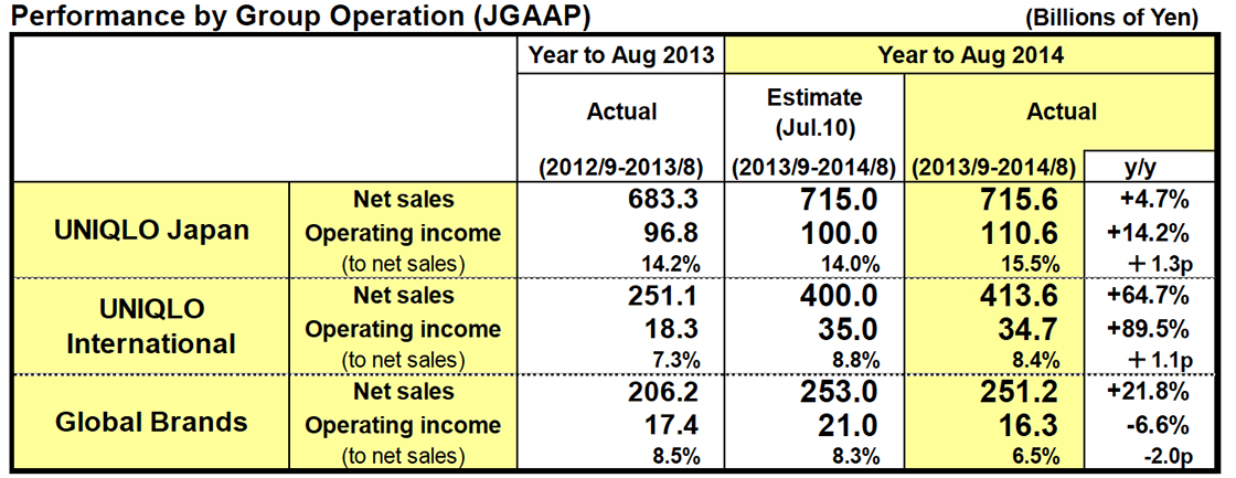 Performance by Group Operation (JGAAP)