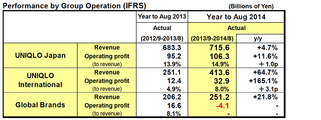 Performance by Group Operation (IFRS)