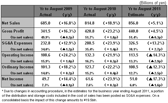 Results Summary for Year to August 2010 | FAST RETAILING CO., LTD.
