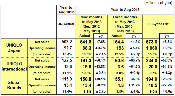Results Summary For The Nine Months To May 2013 Fast Retailing Co Ltd
