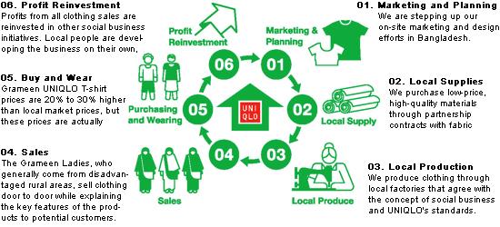 Business model of grameen bank