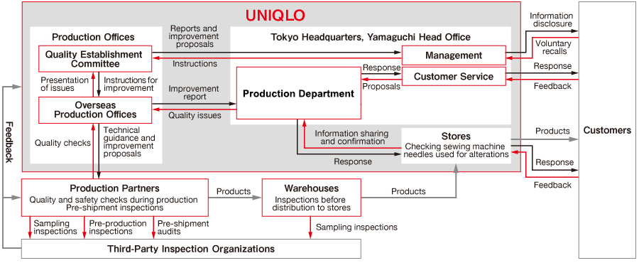 uniqlo corporate structure 1487 uniqlo reviews a free inside look at  current employee - customer  advisor in london, england  lack of structure, micro management share on.